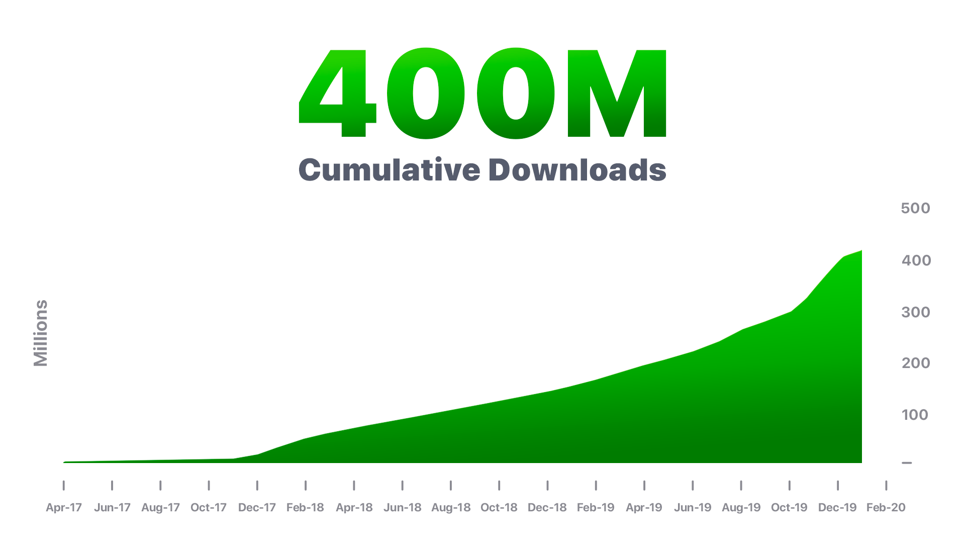 Easybrain starts 2020 with 400,000,000 downloads