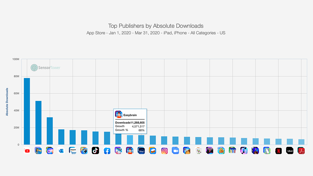 In Q1 Easybrain entered the Top 10 publishers in All Categories in the US App Store